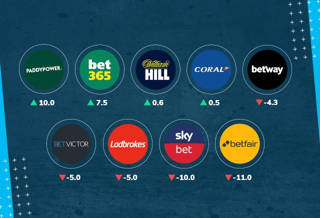 best sites with highest odds